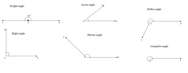 Lines and Angles – Class IX – Breath Math