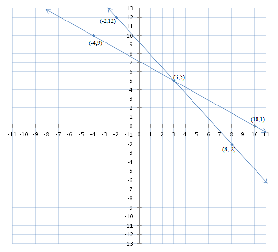 Linear equations in two variables - Exercise 3.2 - Class 10