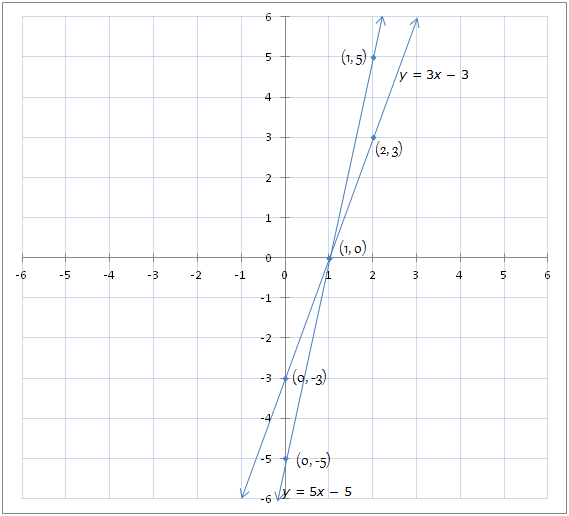 Linear equations in two variables- Exercise 3.7-Class 10