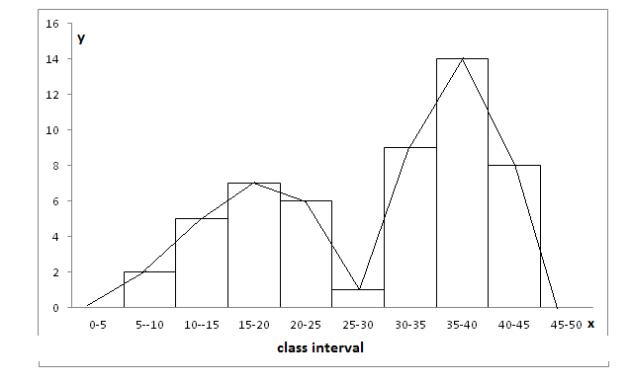 Statistics - Exercise 1.5.4 – Class IX