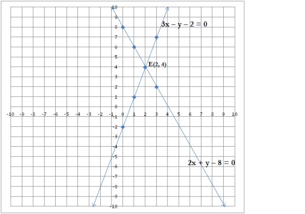 Simultaneous Linear equation – Exercise 3.5.3 – Class IX