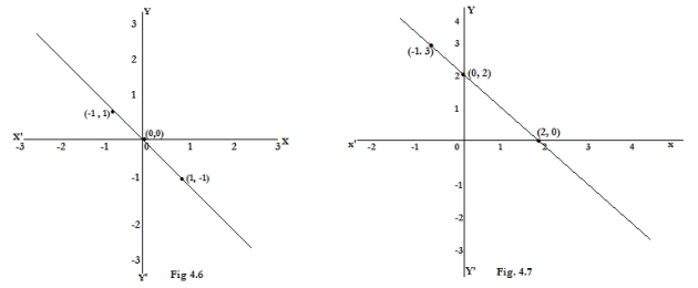 Linear equations in two variables - Exercise 4.3 - ClassIX