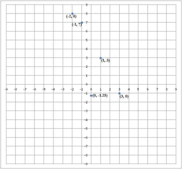 Coordinate Geometry - Exercise 3.3 - Class IX