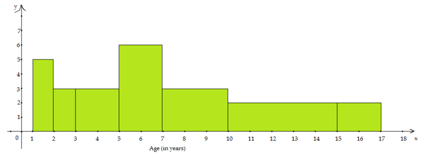 Statistics - Exercise 14.2 - Class IX